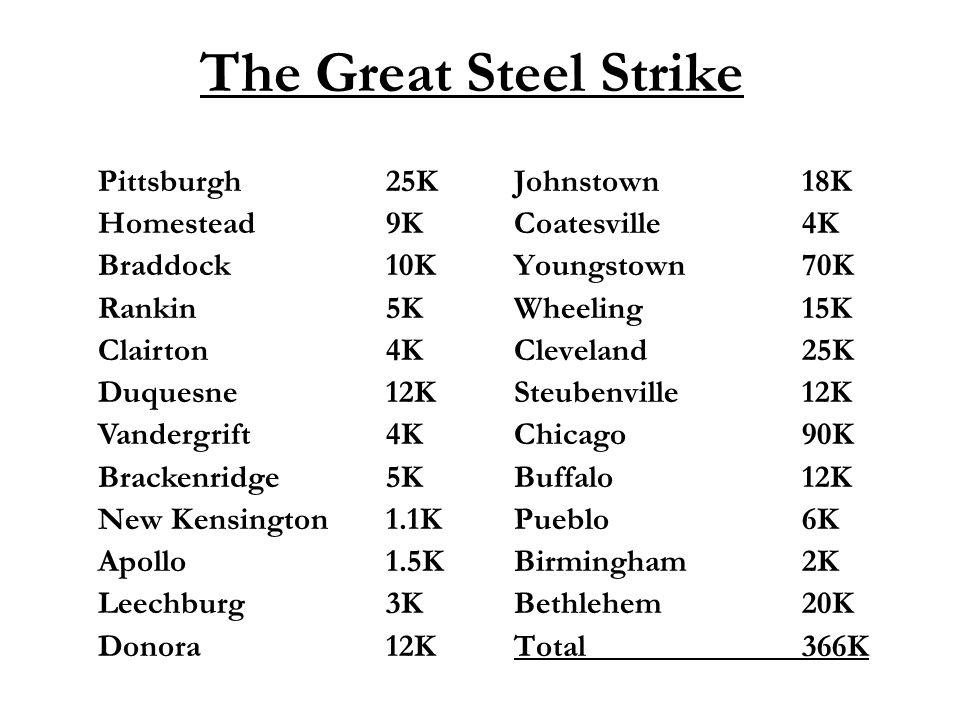 The Great Steel Strike Johnstown18K Coatesville4K Youngstown70K Wheeling15K Cleveland25K Steubenville12K Chicago90K Buffalo12K Pueblo6K Birmingham2K Bethlehem20K Total366K Pittsburgh25K Homestead9K Braddock10K Rankin5K Clairton4K Duquesne12K Vandergrift4K Brackenridge5K New Kensington1.1K Apollo1.5K Leechburg3K Donora12K