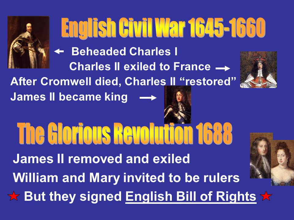 """Beheaded Charles I Charles II exiled to France After Cromwell died, Charles II """"restored"""" James II became king James II removed and exiled William and"""
