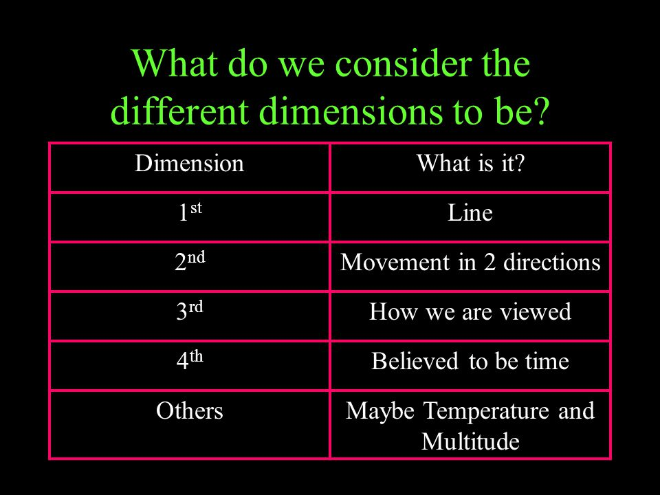 What do we consider the different dimensions to be? DimensionWhat is it? 1 st Line 2 nd Movement in 2 directions 3 rd How we are viewed 4 th Believed