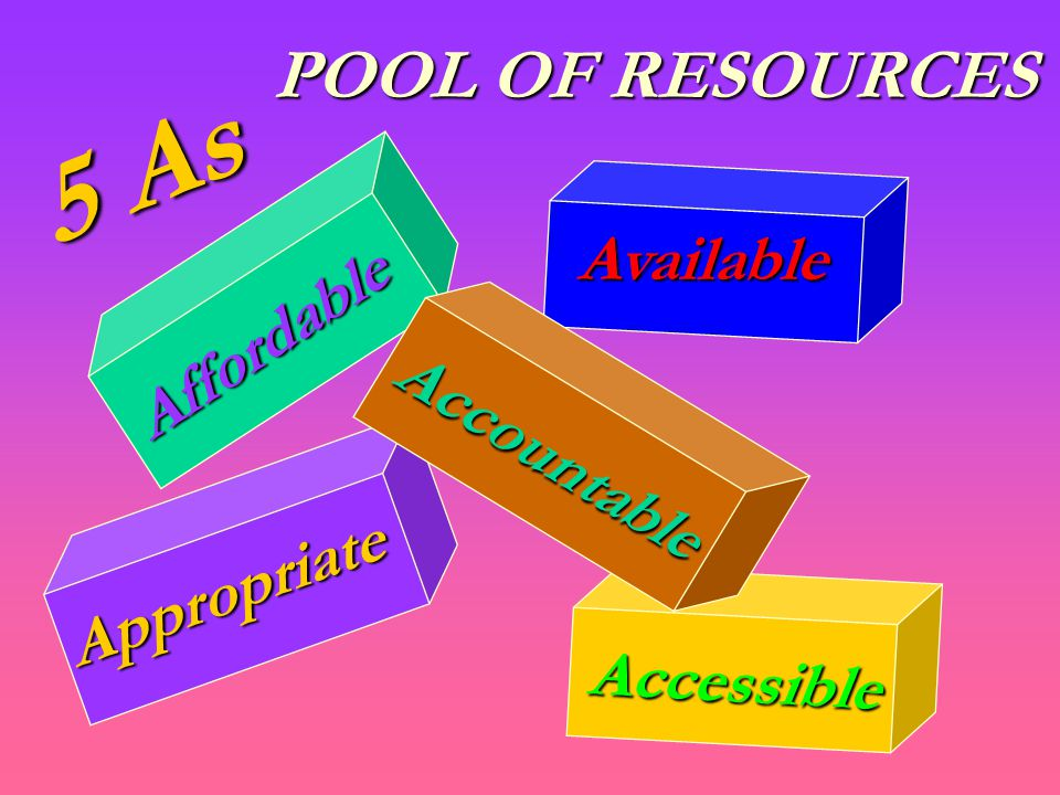 POOL OF RESOURCES Available Accessible Affordable 5 As Appropriate Accountable