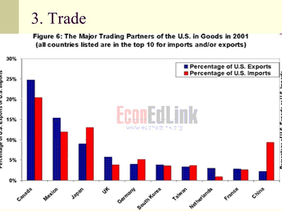 3. Trade