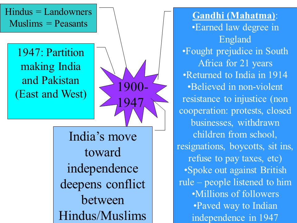 1900- 1947 Gandhi (Mahatma): Earned law degree in England Fought prejudice in South Africa for 21 years Returned to India in 1914 Believed in non-violent resistance to injustice (non cooperation: protests, closed businesses, withdrawn children from school, resignations, boycotts, sit ins, refuse to pay taxes, etc) Spoke out against British rule – people listened to him Millions of followers Paved way to Indian independence in 1947 India's move toward independence deepens conflict between Hindus/Muslims Hindus = Landowners Muslims = Peasants 1947: Partition making India and Pakistan (East and West)