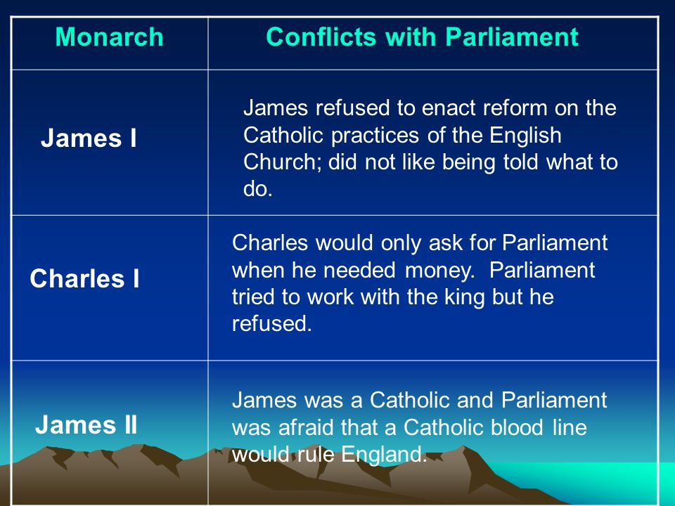 Monarch Conflicts with Parliament James I Charles I Charles would only ask for Parliament when he needed money. Parliament tried to work with the king