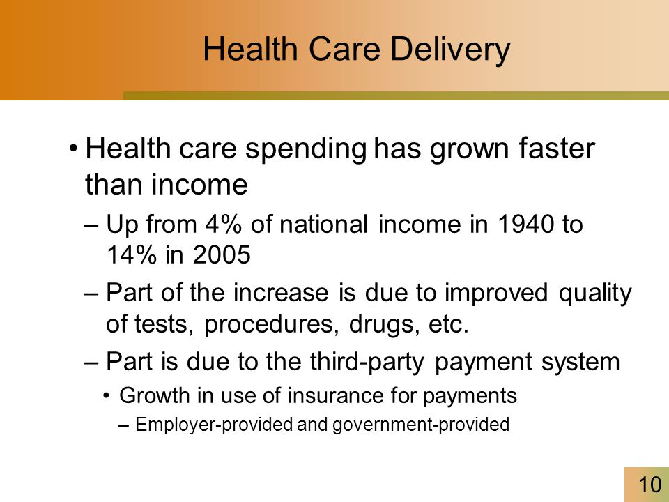 10 Health Care Delivery Health care spending has grown faster than income –Up from 4% of national income in 1940 to 14% in 2005 –Part of the increase is due to improved quality of tests, procedures, drugs, etc.