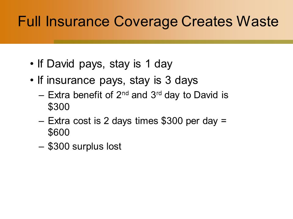 Full Insurance Coverage Creates Waste If David pays, stay is 1 day If insurance pays, stay is 3 days –Extra benefit of 2 nd and 3 rd day to David is $300 –Extra cost is 2 days times $300 per day = $600 –$300 surplus lost