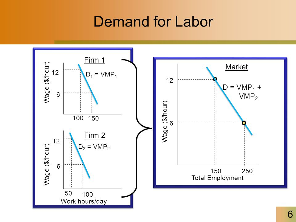 6 Demand for Labor Wage ($/hour) Firm 1 Firm 2 Work hours/day 100 12 50 12 D 1 = VMP 1 D 2 = VMP 2 150 6 6 100 Total Employment Wage ($/hour) Market 150 12 D = VMP 1 + VMP 2 250 6