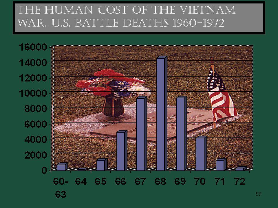 59 The human cost of the Vietnam war. U.S. Battle deaths 1960-1972