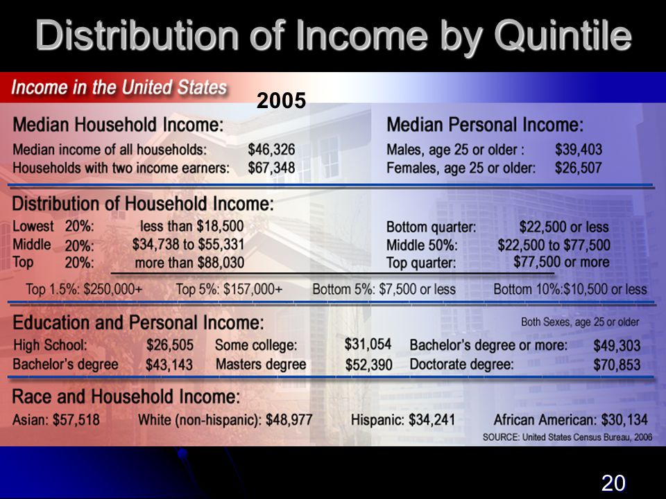 20 Distribution of Income by Quintile 2005