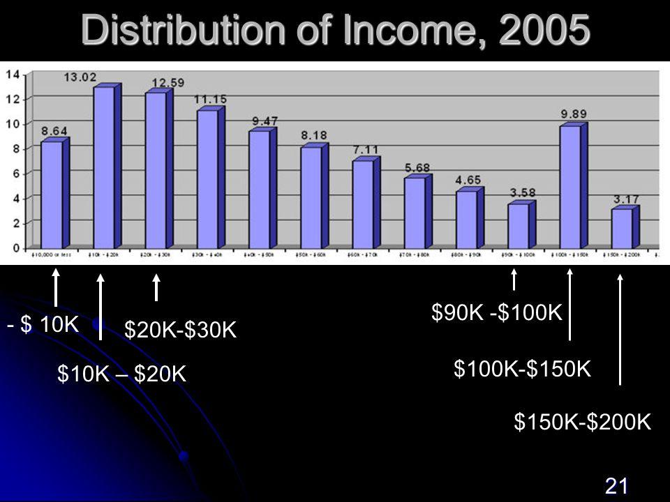 21 Distribution of Income, 2005 - $ 10K $10K – $20K $20K-$30K $90K -$100K $100K-$150K $150K-$200K