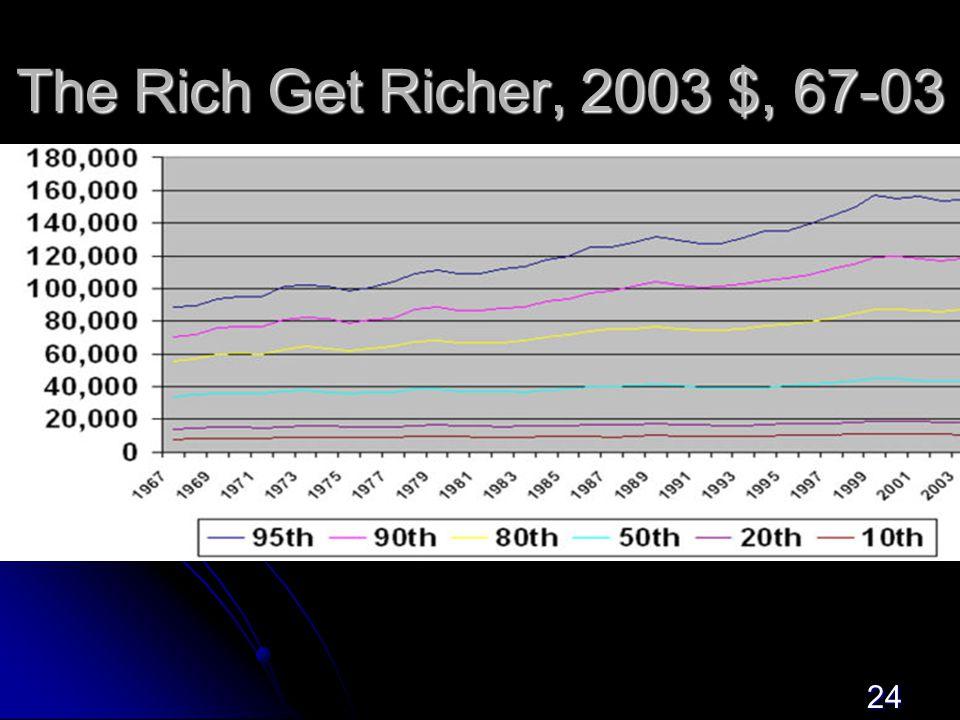24 The Rich Get Richer, 2003 $, 67-03