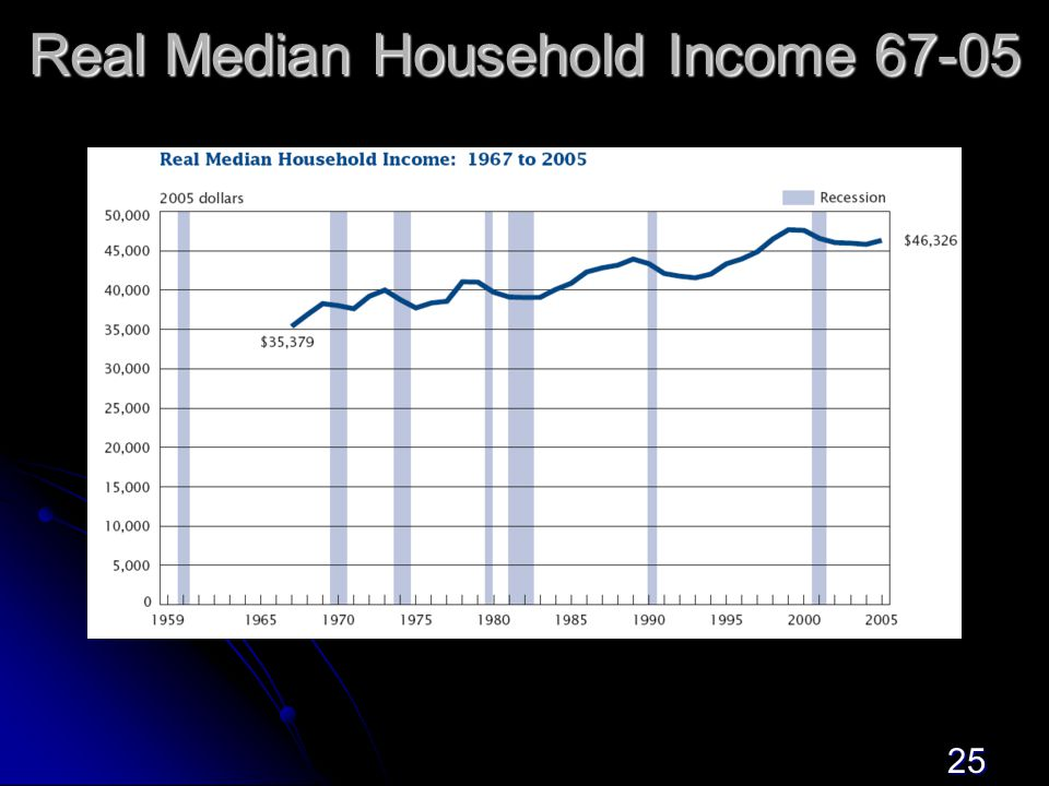 25 Real Median Household Income 67-05