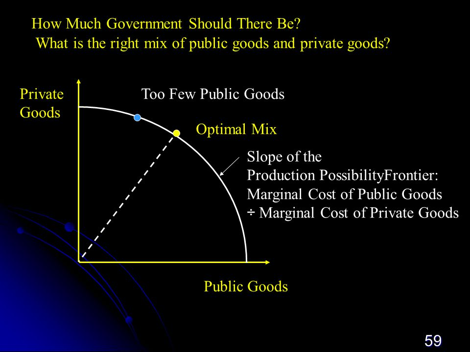 59 Public  Goods Private Goods Optimal Mix Too Few Public Goods Slope of the Production PossibilityFrontier: Marginal Cost of Public Goods ÷ Marginal Cost of Private Goods How Much Government Should There Be.