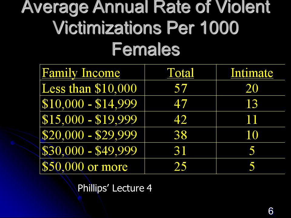 6 Average Annual Rate of Violent Victimizations Per 1000 Females Phillips' Lecture 4