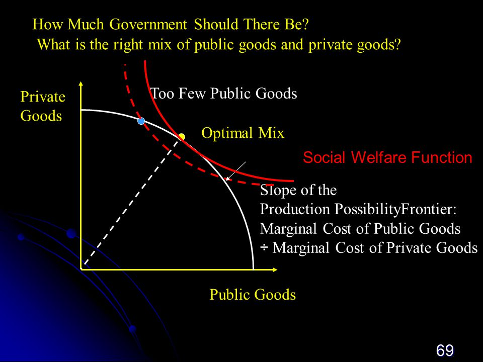 69 Public  Goods Private Goods Optimal Mix Too Few Public Goods Slope of the Production PossibilityFrontier: Marginal Cost of Public Goods ÷ Marginal Cost of Private Goods How Much Government Should There Be.