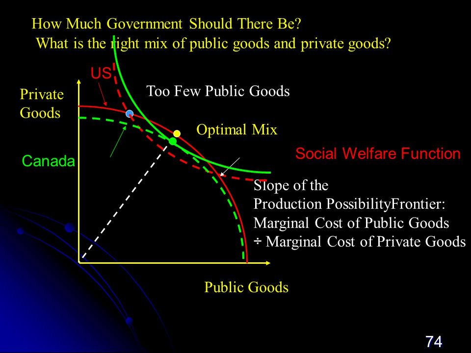 74 Public  Goods Private Goods Optimal Mix Too Few Public Goods Slope of the Production PossibilityFrontier: Marginal Cost of Public Goods ÷ Marginal Cost of Private Goods How Much Government Should There Be.