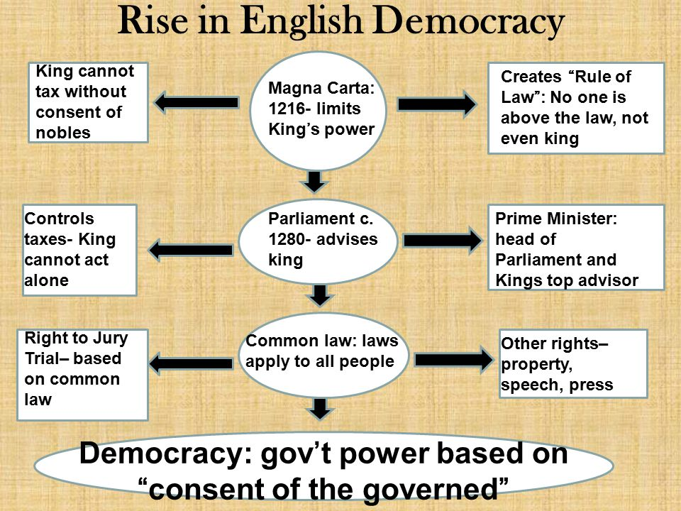 Rise in English Democracy Magna Carta: 1216- limits King's power Creates Rule of Law : No one is above the law, not even king Parliament c.