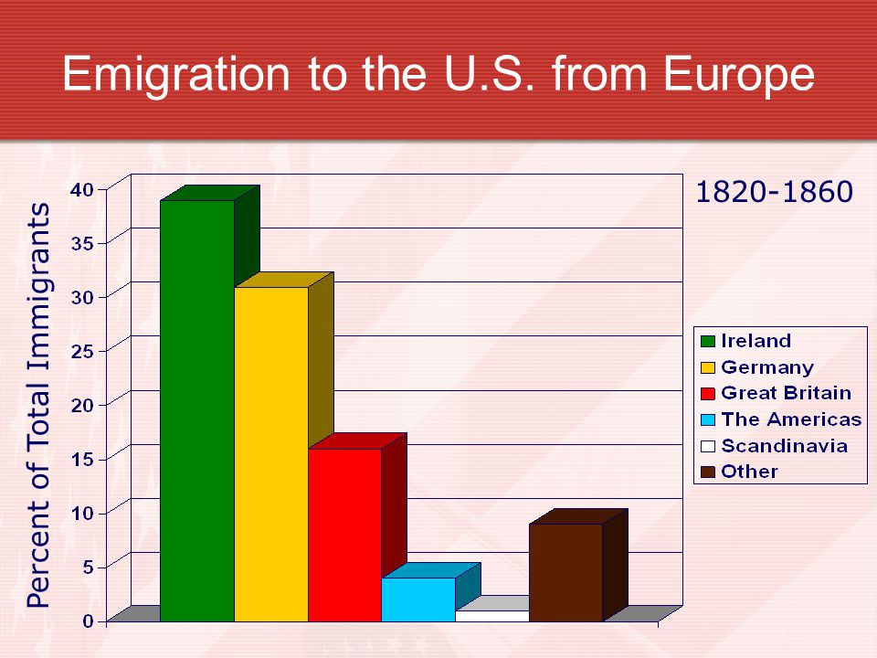 Emigration to the U.S. from Europe 1820-1860 Percent of Total Immigrants