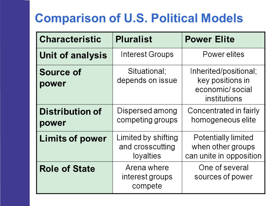 CharacteristicPluralistPower Elite Unit of analysis Interest GroupsPower elites Source of power Situational; depends on issue Inherited/positional; ke