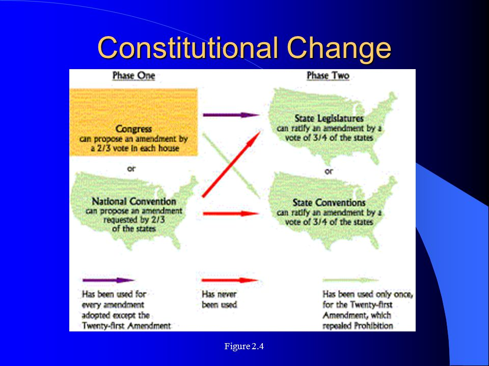 Figure 2.4 Constitutional Change