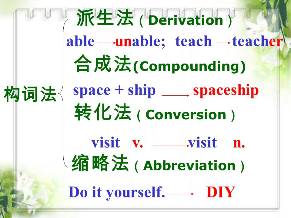 构词法 派生法 ( Derivation ) 合成法 (Compounding) 转化法 ( Conversion ) 缩略法 ( Abbreviation ) able unable; teach teacher space + ship spaceship visit v.