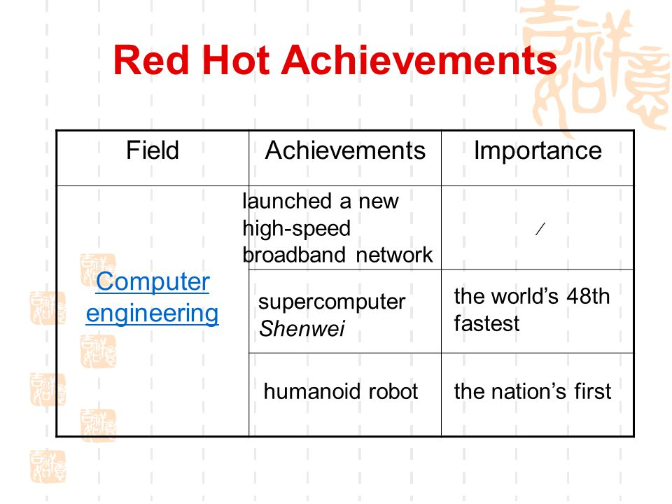 Red Hot Achievements FieldAchievementsImportance Computer engineering launched a new high-speed broadband network ∕ supercomputer Shenwei the world's 48th fastest humanoid robotthe nation's first