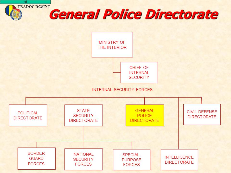 TRADOC DCSINT General Police Directorate POLITICAL DIRECTORATE GENERAL POLICE DIRECTORATE CIVIL DEFENSE DIRECTORATE MINISTRY OF THE INTERIOR BORDER GU