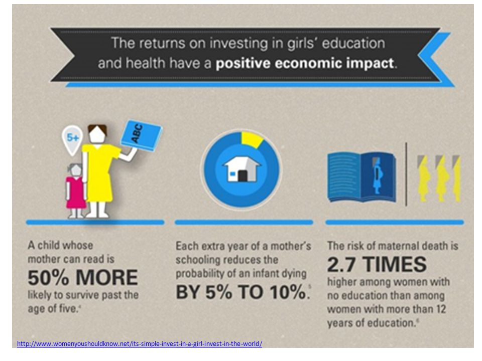 http://www.womenyoushouldknow.net/its-simple-invest-in-a-girl-invest-in-the-world/
