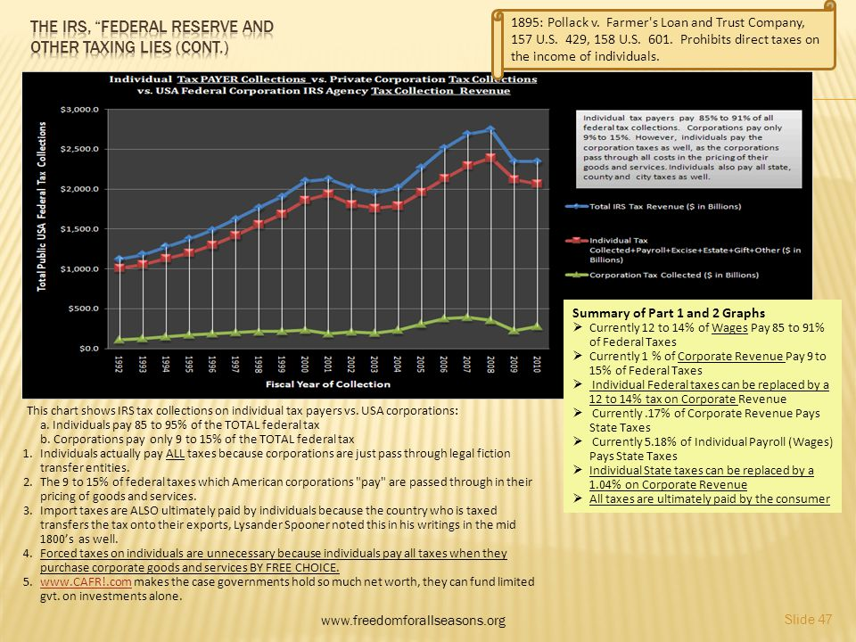 www.freedomforallseasons.org Slide 47 This chart shows IRS tax collections on individual tax payers vs. USA corporations: a. Individuals pay 85 to 95%