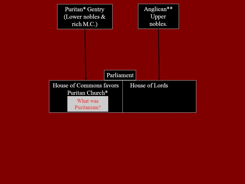 House of Commons favors Puritan Church* Constitutional Monarchy Free trade Capitalist econ.