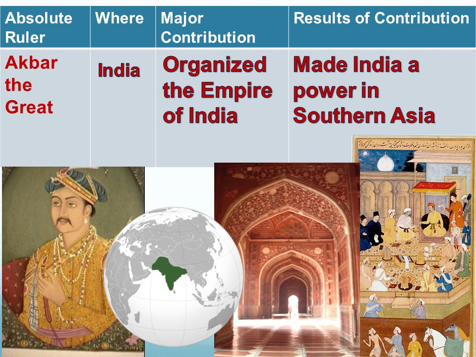Absolute Ruler WhereMajor Contribution Results of Contribution Akbar the Great