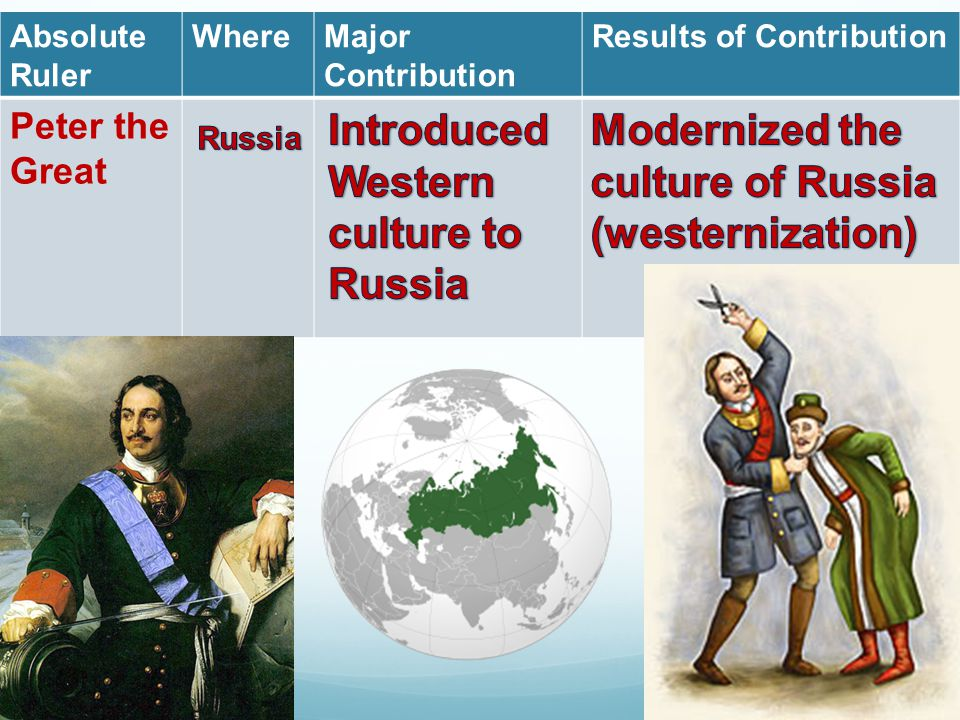 Absolute Ruler WhereMajor Contribution Results of Contribution Peter the Great