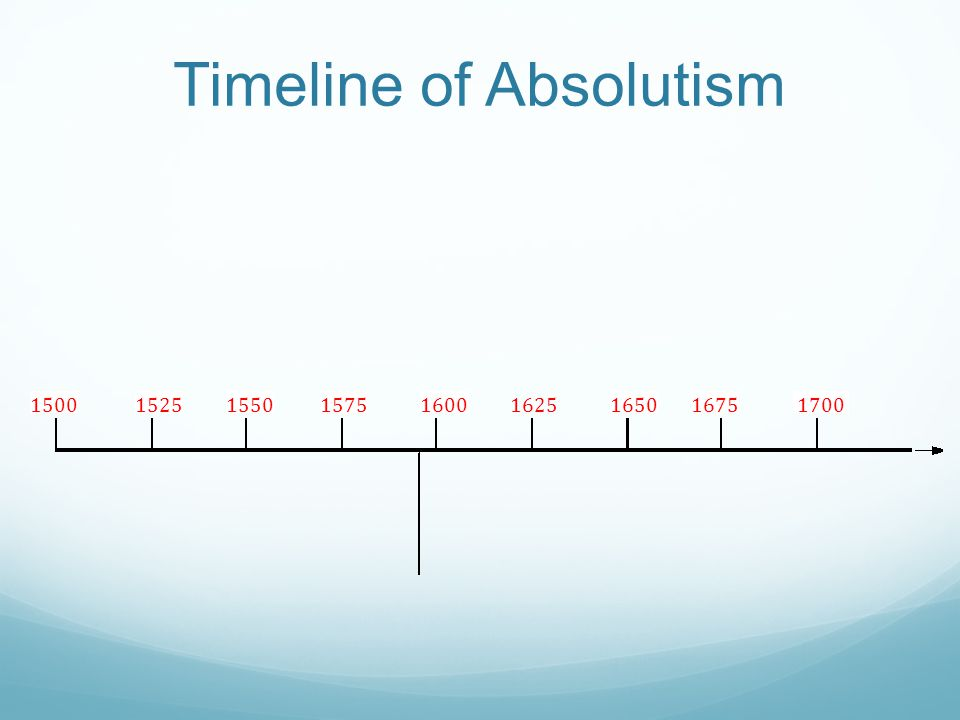 Timeline of Absolutism 15001550157516251650167517001525 1600 Ferdinand and Isabella of Spain Charles (Spain) Philip II (Spain) Peter the Great (Russia) Akbar the Great (India) Louis XIV (France)