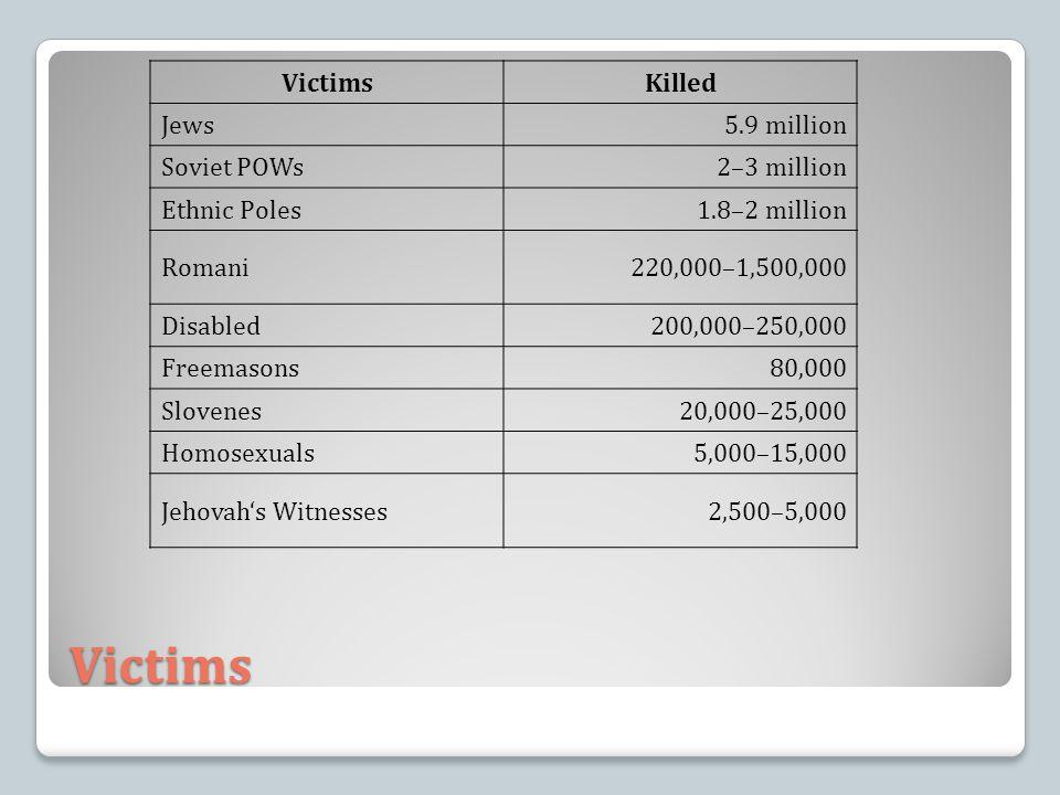 Victims VictimsKilled Jews5.9 million Soviet POWs2–3 million Ethnic Poles1.8–2 million Romani220,000–1,500,000 Disabled200,000–250,000 Freemasons80,000 Slovenes20,000–25,000 Homosexuals5,000–15,000 Jehovah's Witnesses2,500–5,000