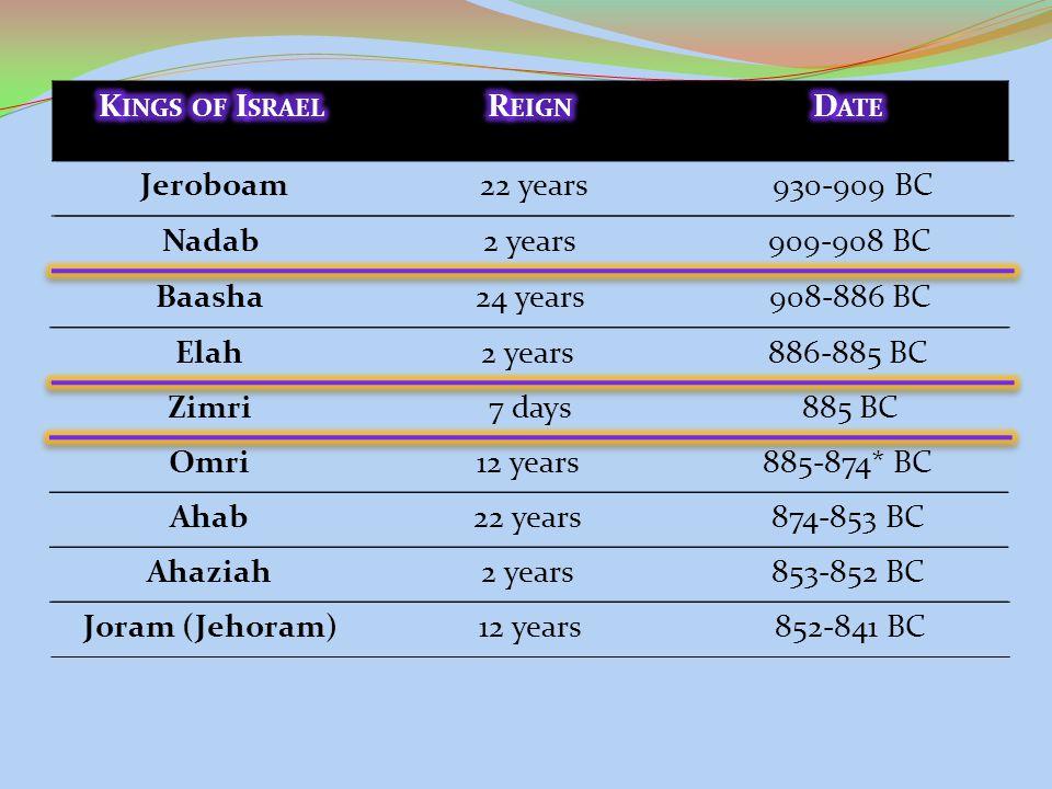 Jeroboam22 years930-909 BC Nadab2 years909-908 BC Baasha24 years908-886 BC Elah2 years886-885 BC Zimri7 days885 BC Omri12 years885-874* BC Ahab22 year