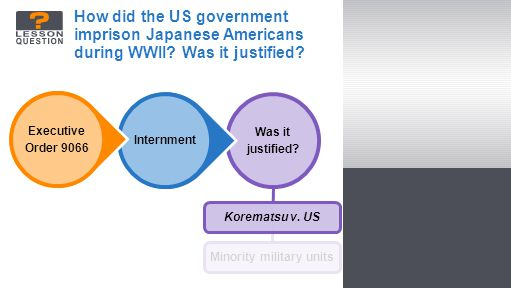 Minority military units How did the US government imprison Japanese Americans during WWII.