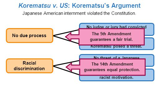 Japanese American internment violated the Constitution.