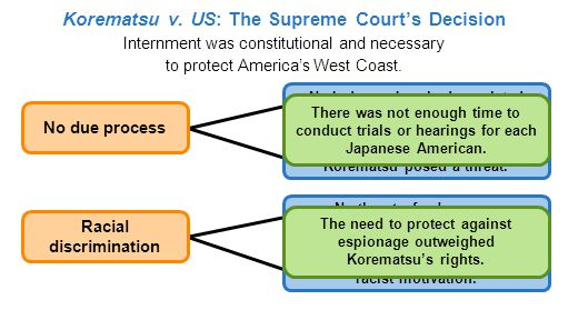 Internment was constitutional and necessary to protect America's West Coast.