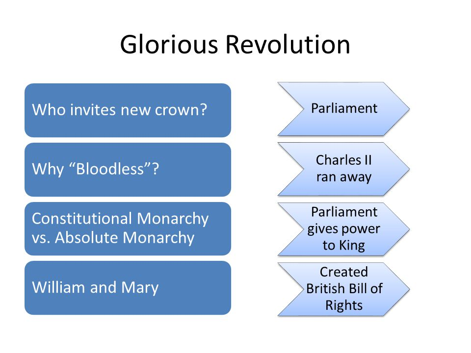 Glorious Revolution Who invites new crown?Why Bloodless .