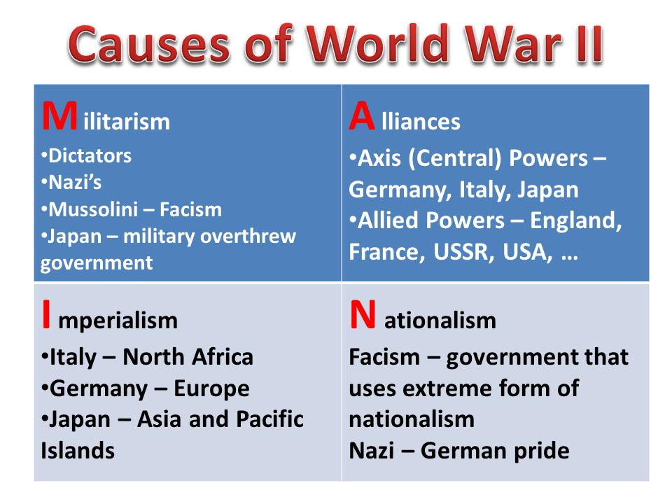 M ilitarism Dictators Nazi's Mussolini – Facism Japan – military overthrew government A lliances Axis (Central) Powers – Germany, Italy, Japan Allied Powers – England, France, USSR, USA, … I mperialism Italy – North Africa Germany – Europe Japan – Asia and Pacific Islands N ationalism Facism – government that uses extreme form of nationalism Nazi – German pride