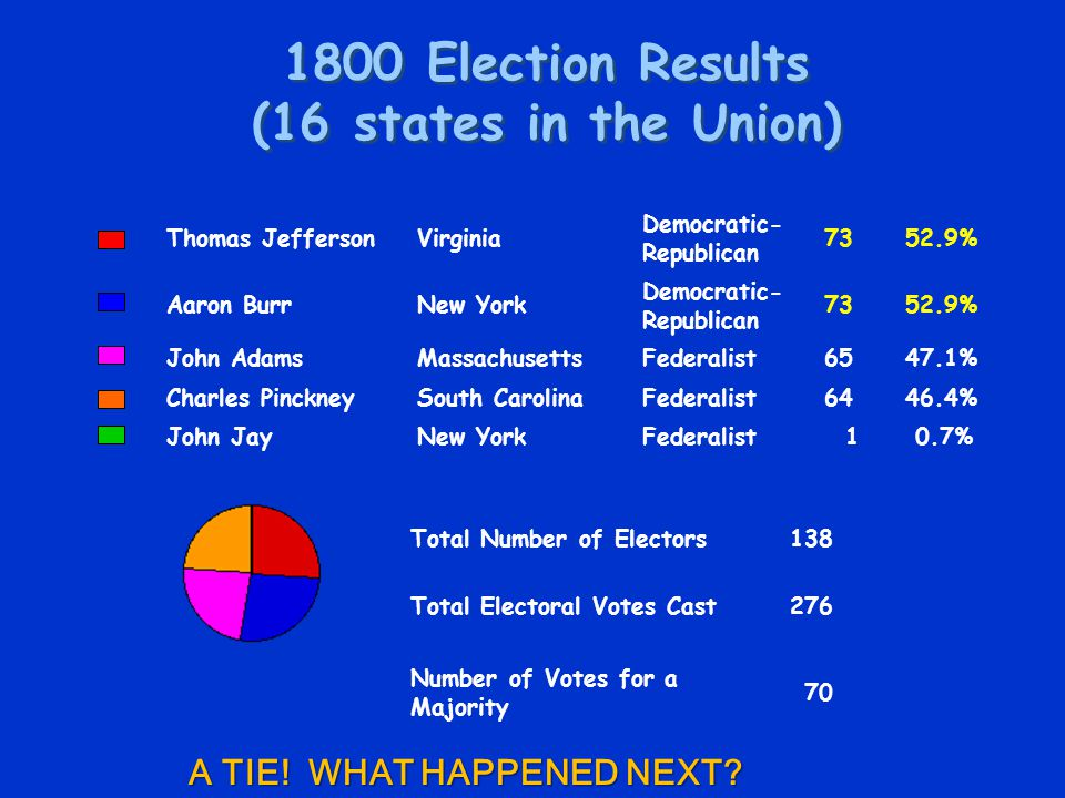 1800 Election Results (16 states in the Union) Thomas JeffersonVirginia Democratic- Republican 7352.9% Aaron BurrNew York Democratic- Republican 7352.9% John AdamsMassachusettsFederalist6547.1% Charles PinckneySouth CarolinaFederalist6446.4% John JayNew YorkFederalist 1 0.7% Total Number of Electors138 Total Electoral Votes Cast276 Number of Votes for a Majority 70 A TIE.