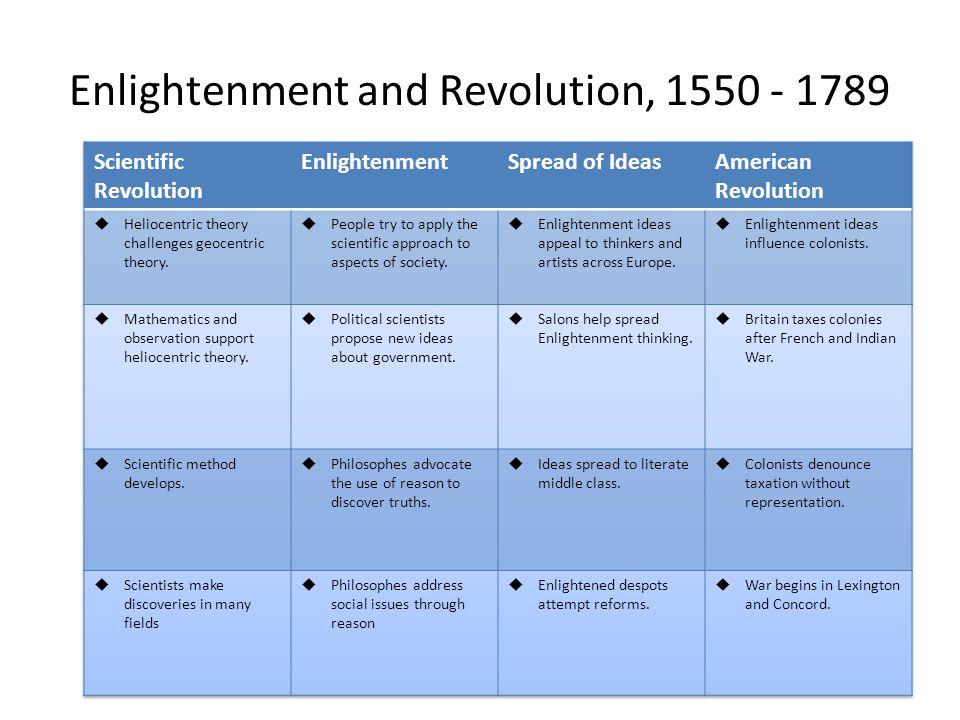 Enlightenment and Revolution, 1550 - 1789