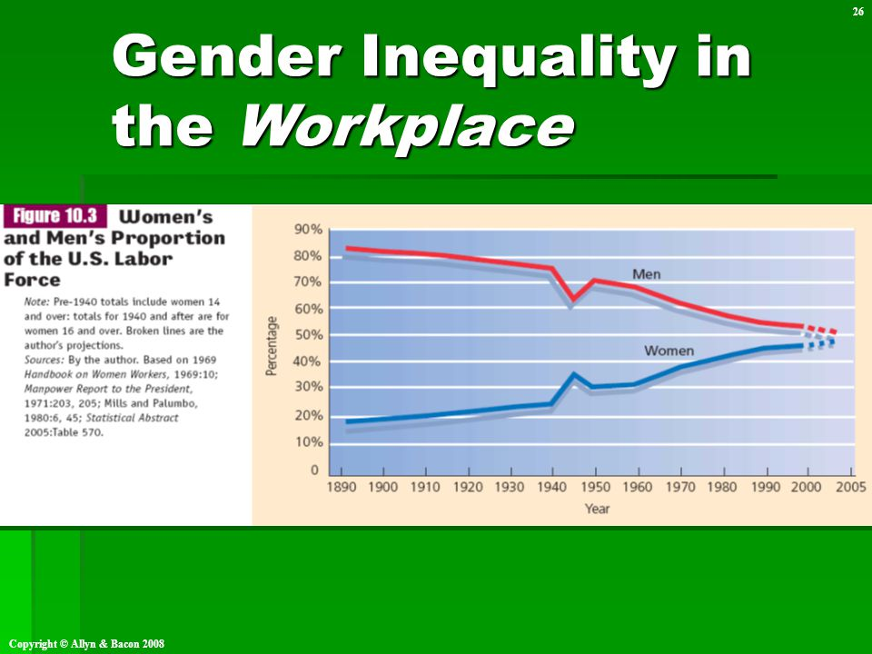 Copyright © Allyn & Bacon 2008 26 Gender Inequality in the Workplace