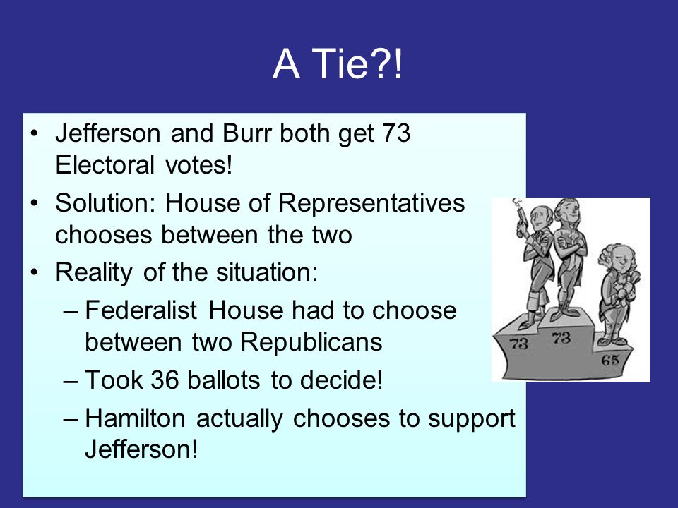 A Tie?! Jefferson and Burr both get 73 Electoral votes! Solution: House of Representatives chooses between the two Reality of the situation: –Federali