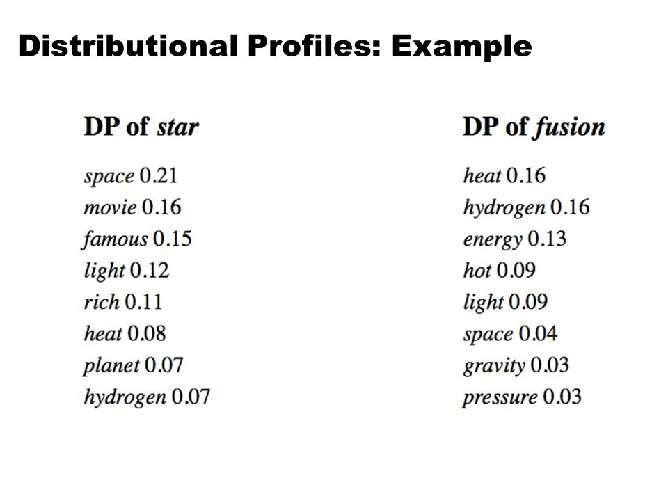 Distributional Profiles: Example 51