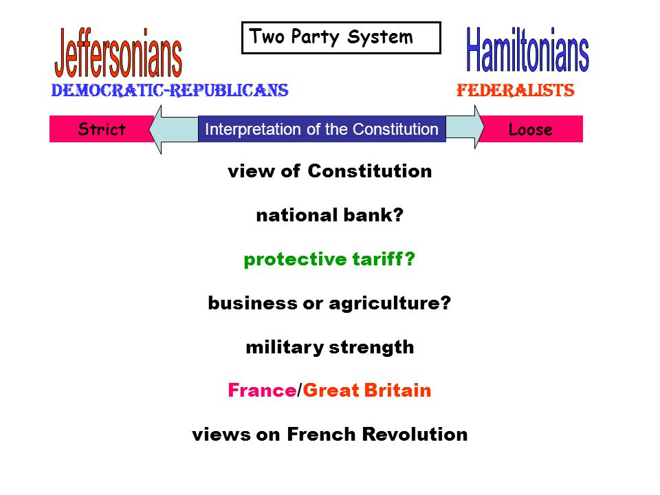 Democratic-Republicans federalists view of Constitution national bank.