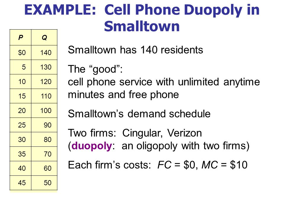 """PQ $0140 5130 10120 15110 20100 2590 3080 3570 4060 4550 EXAMPLE: Cell Phone Duopoly in Smalltown Smalltown has 140 residents The """"good"""": cell phone s"""