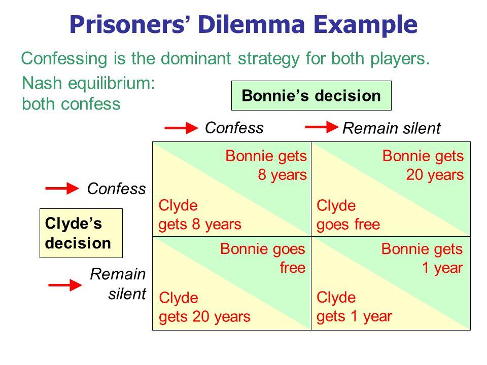 Prisoners' Dilemma Example Confess Remain silent Confess Remain silent Bonnie's decision Clyde's decision Bonnie gets 8 years Clyde gets 8 years Bonni