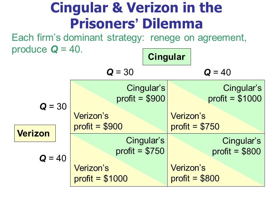 Cingular & Verizon in the Prisoners' Dilemma Q = 30 Q = 40 Q = 30 Q = 40 Cingular Verizon Cingular's profit = $900 Verizon's profit = $900 Cingular's