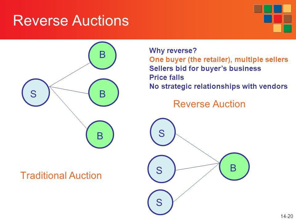 14-20 B S S S Reverse Auction S B B B Traditional Auction Reverse Auctions Why reverse.