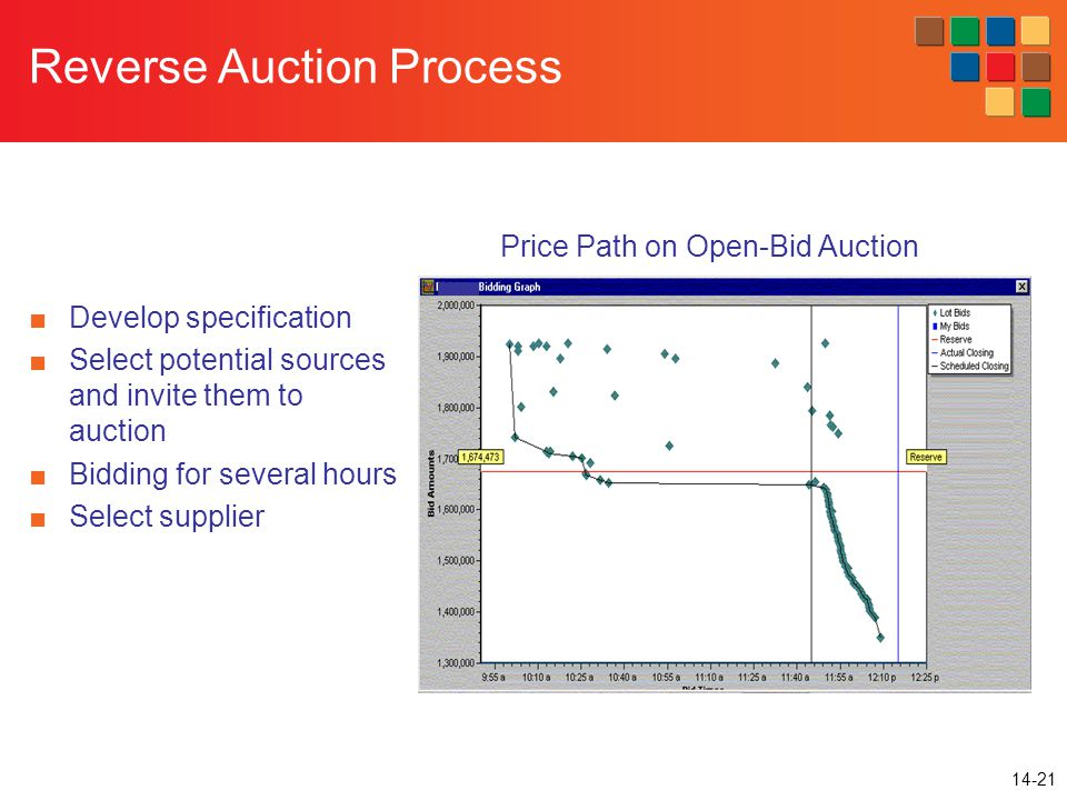 14-21 Reverse Auction Process ■Develop specification ■Select potential sources and invite them to auction ■Bidding for several hours ■Select supplier Price Path on Open-Bid Auction